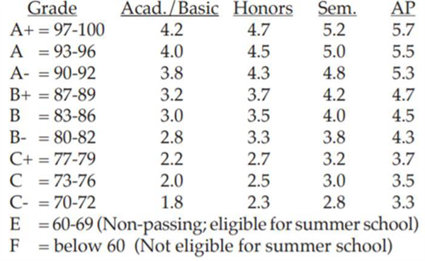 GPA Chart and Class Rank Policy / Class Rank and Grading Scale