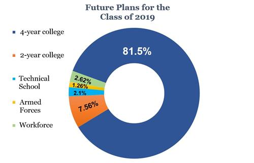 81.5% to 4-year college, 7.56% to 2-year college