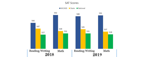 2019 SAT scores showing WCASD performs better than State and National
