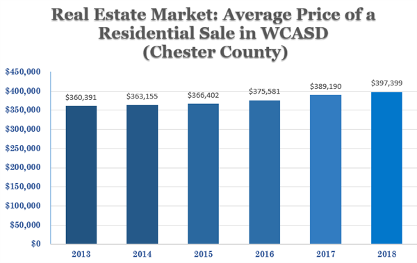 Home values in the WCASD have increased over $35,000 in 5 years