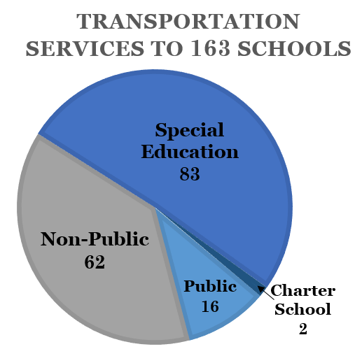 WCASD transports students to 163 schools of which only 16 are public